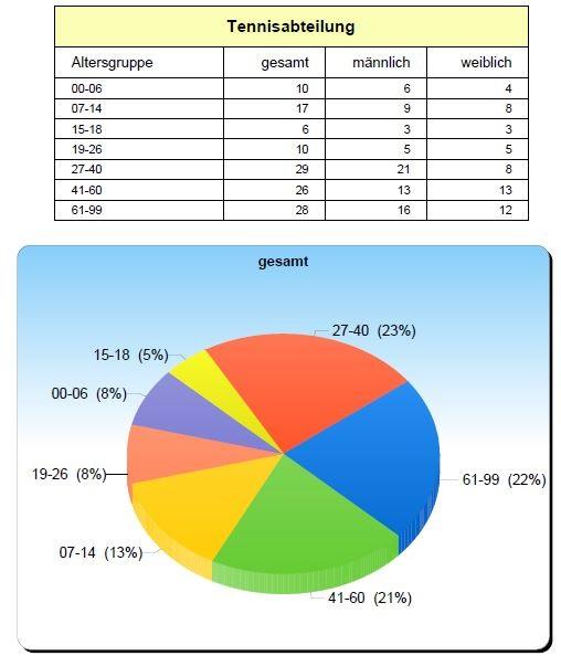 Aktuelle Mitgliederzahlen in der Tennisabteilung des SV Holthausen Biene